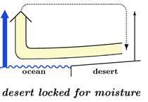 Desert is locked for moisture