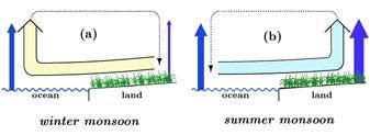 Monsoon circulation